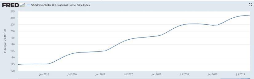 Case-Schiller Home Price Index - 20191126
