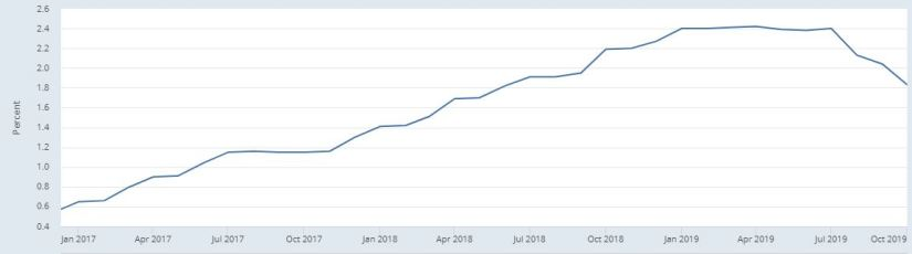 Federal Funds Rate - November 2019