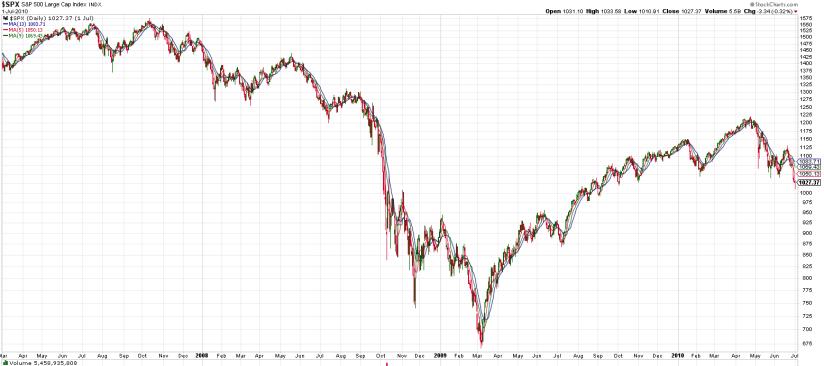 2007-2009 Market Decline