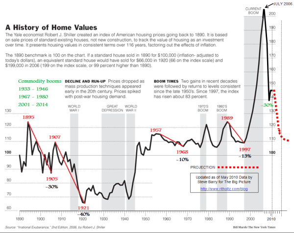 case-shiller-updated-home-prices-for-100-yrs1