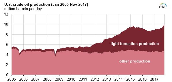 EIA Oil Production 20200415