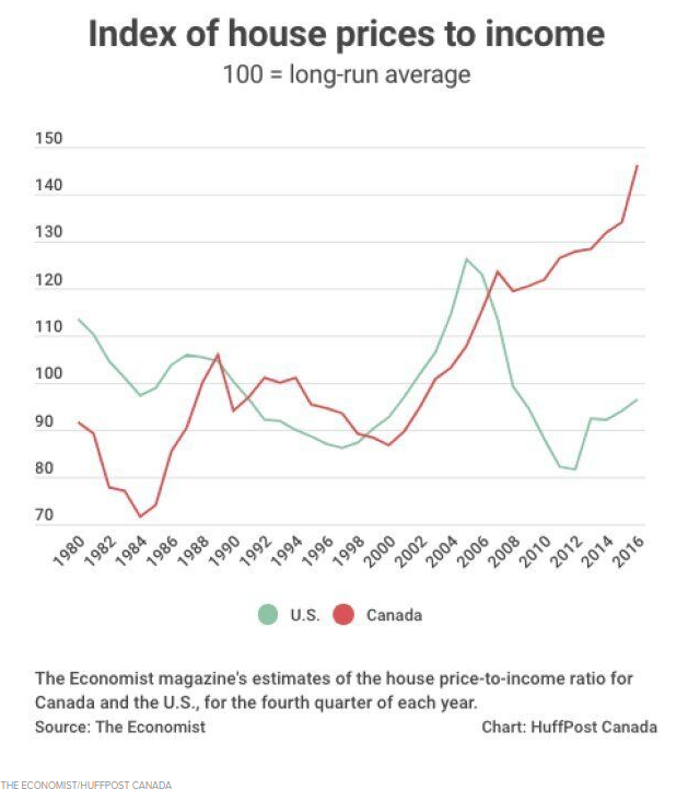 House Prices to Income - 2019