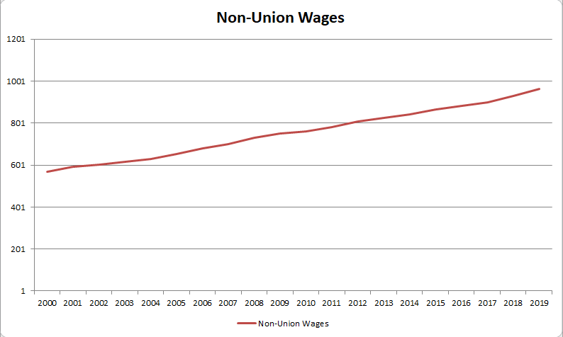 Non-Union Wages - Canada