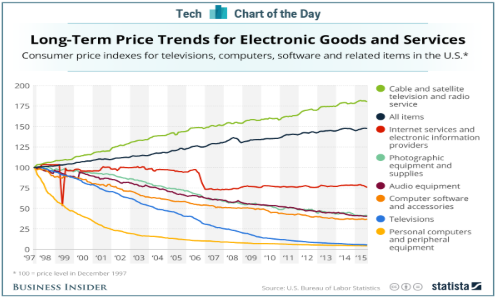 Prices for Household Tech and Services