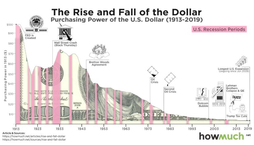 The Dollar Decline