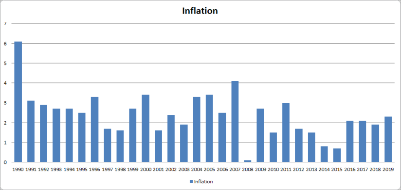 US Inflation 1990-2019