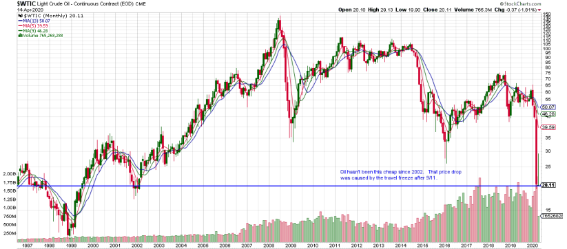 WTIC daily continuous 20200415