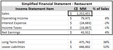 Cara Operations - Simplified Income Statement - 20200510
