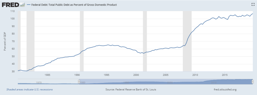Debt as pct of GDP