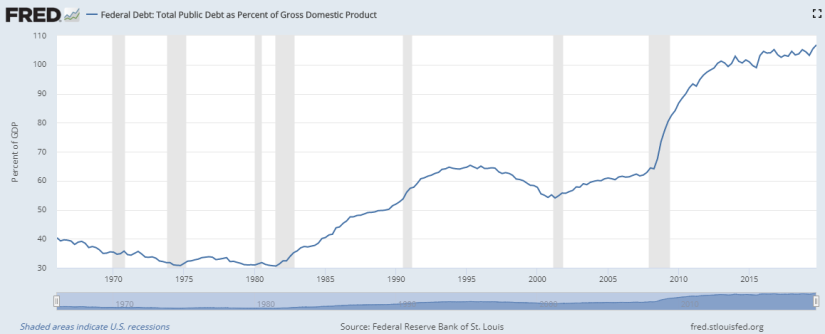 Debt to GDP - Long Term -20200525