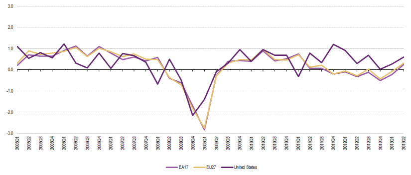 EU27,_EA17_and_US_GDP_growth_rates_2013Q2