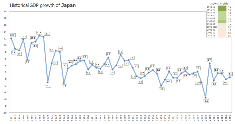 Historical_GDP_growth_of_Japan