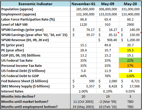 Key Economic Indicators - Comparing past downturns to May 2020
