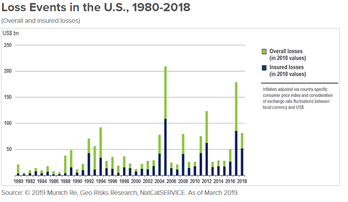 Loss events in the US - 1980-2018