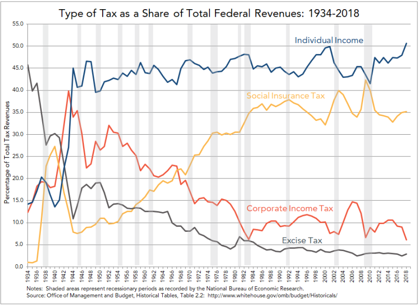 Sources of Tax Revenue